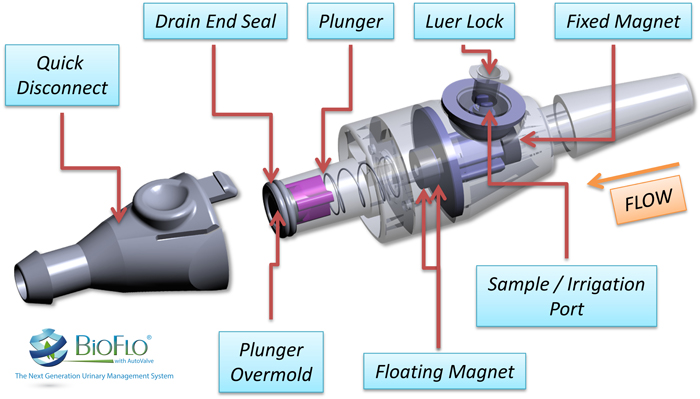 AutoValve Graphic